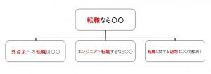 理想的なtitleタグ例