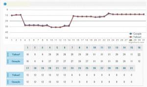 順位数位グラフ