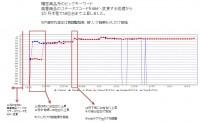 ECサイト順位グラフ