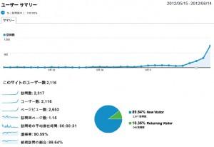 季節要因によるブログのアクセス増