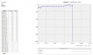 キーワードB順位推移グラフ