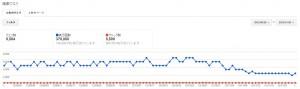 直近3ヶ月間の検索クエリ数のグラフ推移